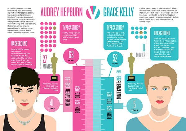 Biographic: Audrey