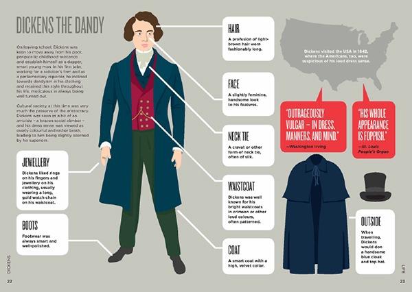 Biographic: Dickens