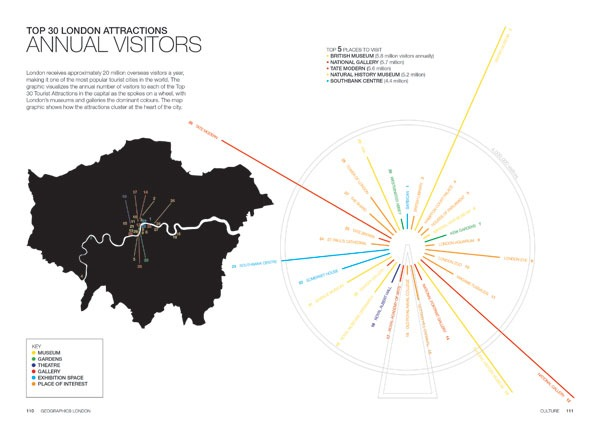 Geographics: London